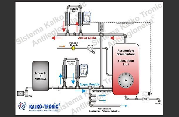 Impianto Kalko Tronic anticalcare, disincrostante, antilegionella per condominio - Brevettato