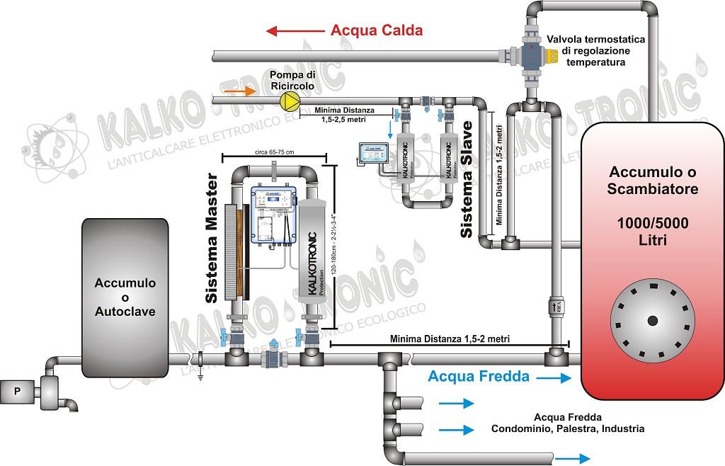 Trattamento acqua condominiale - Kalkotronic