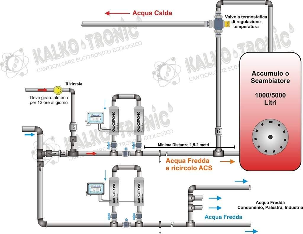 Trattamento acqua condominiale kalkotronic for Pex sistema di riscaldamento ad acqua calda