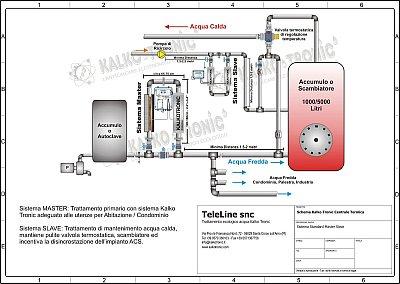Schema con Centrale Termica ACS