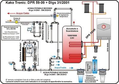 Schema secondo DPR59/09